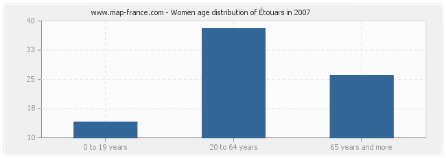 Women age distribution of Étouars in 2007