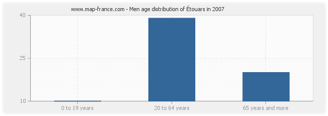 Men age distribution of Étouars in 2007