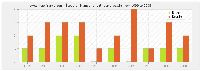 Étouars : Number of births and deaths from 1999 to 2008
