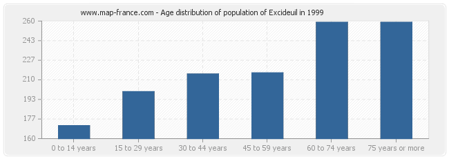 Age distribution of population of Excideuil in 1999