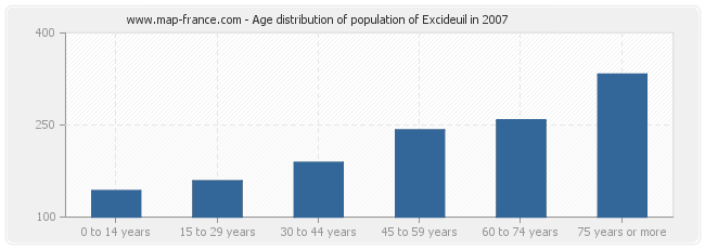 Age distribution of population of Excideuil in 2007