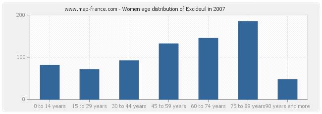 Women age distribution of Excideuil in 2007