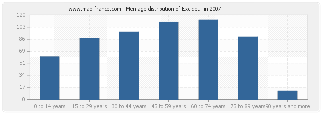 Men age distribution of Excideuil in 2007