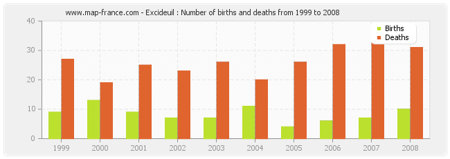 Excideuil : Number of births and deaths from 1999 to 2008