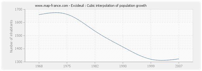 Excideuil : Cubic interpolation of population growth