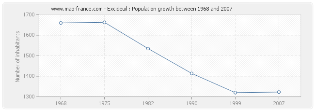 Population Excideuil