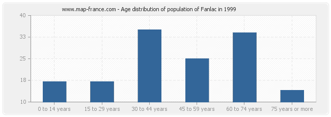 Age distribution of population of Fanlac in 1999