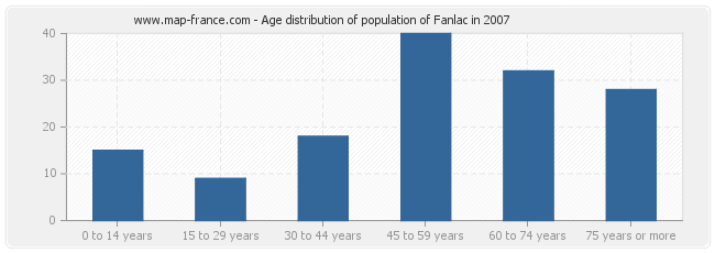 Age distribution of population of Fanlac in 2007