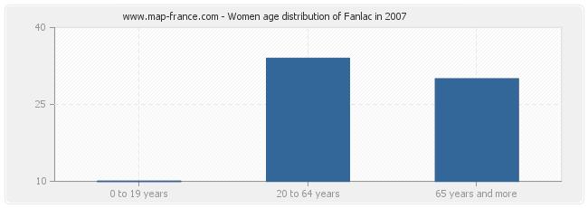 Women age distribution of Fanlac in 2007