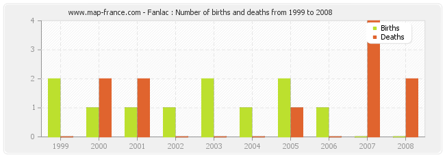 Fanlac : Number of births and deaths from 1999 to 2008