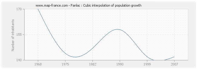 Fanlac : Cubic interpolation of population growth