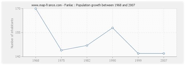 Population Fanlac