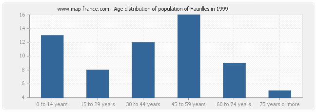 Age distribution of population of Faurilles in 1999