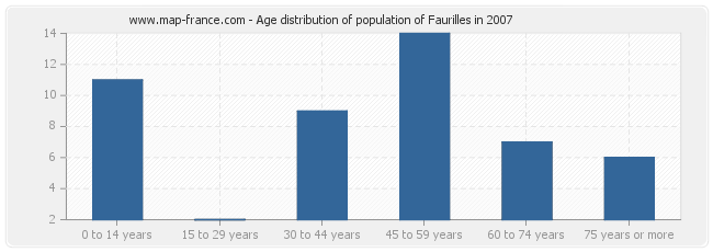 Age distribution of population of Faurilles in 2007
