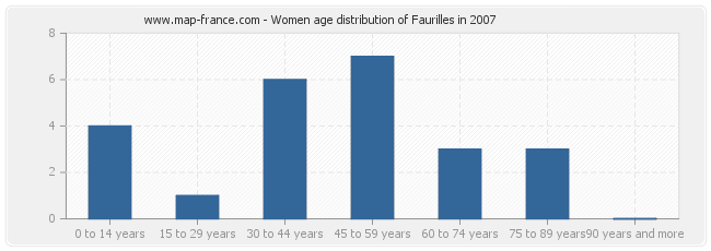 Women age distribution of Faurilles in 2007