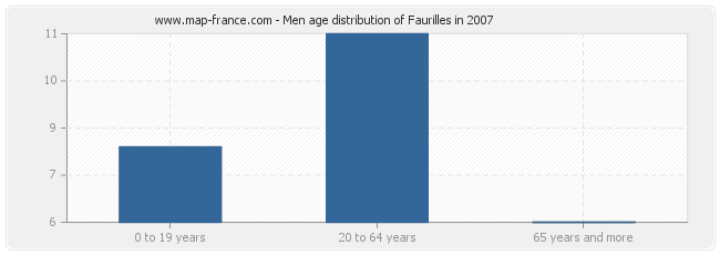 Men age distribution of Faurilles in 2007