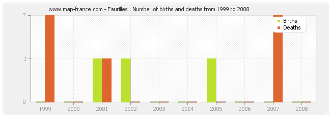 Faurilles : Number of births and deaths from 1999 to 2008