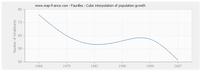 Faurilles : Cubic interpolation of population growth