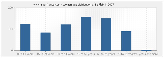 Women age distribution of Le Fleix in 2007