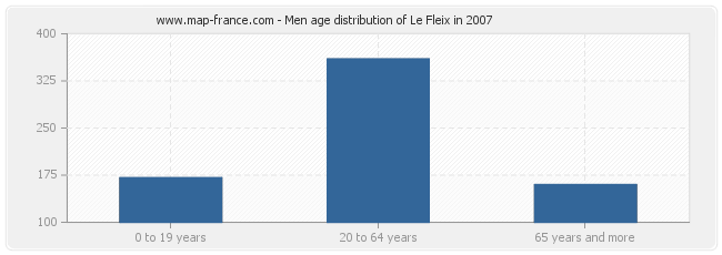 Men age distribution of Le Fleix in 2007