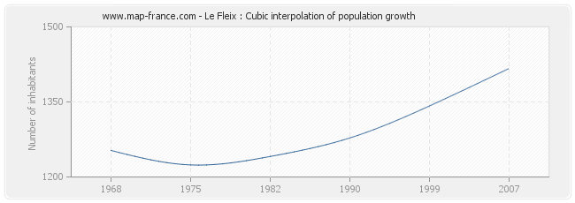 Le Fleix : Cubic interpolation of population growth