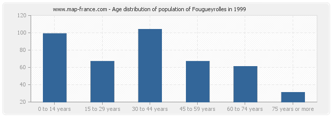 Age distribution of population of Fougueyrolles in 1999