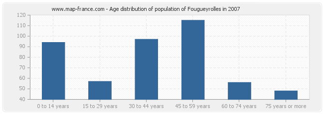 Age distribution of population of Fougueyrolles in 2007