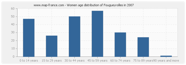 Women age distribution of Fougueyrolles in 2007