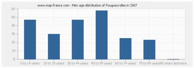 Men age distribution of Fougueyrolles in 2007