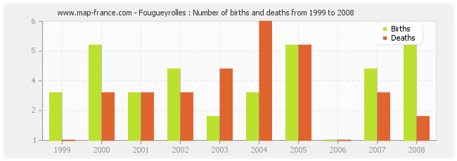 Fougueyrolles : Number of births and deaths from 1999 to 2008