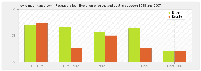 Fougueyrolles : Evolution of births and deaths between 1968 and 2007