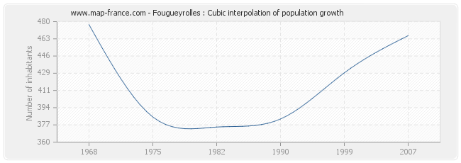 Fougueyrolles : Cubic interpolation of population growth