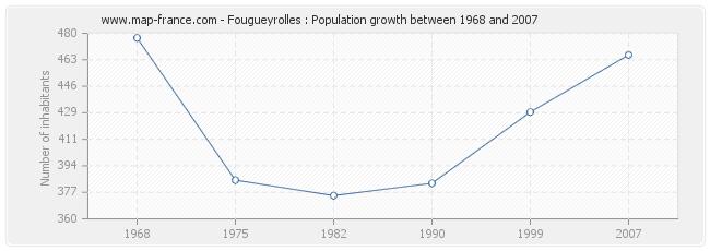 Population Fougueyrolles