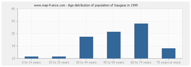 Age distribution of population of Gaugeac in 1999