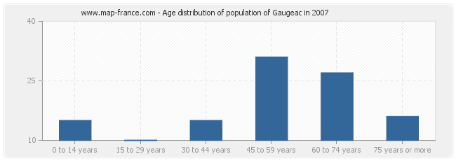Age distribution of population of Gaugeac in 2007
