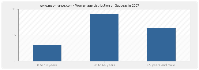Women age distribution of Gaugeac in 2007