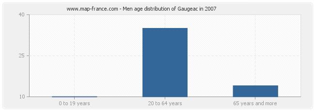 Men age distribution of Gaugeac in 2007