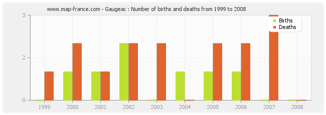 Gaugeac : Number of births and deaths from 1999 to 2008