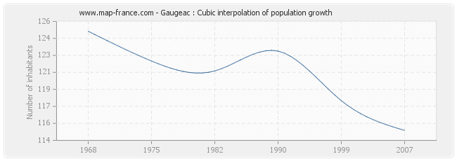 Gaugeac : Cubic interpolation of population growth