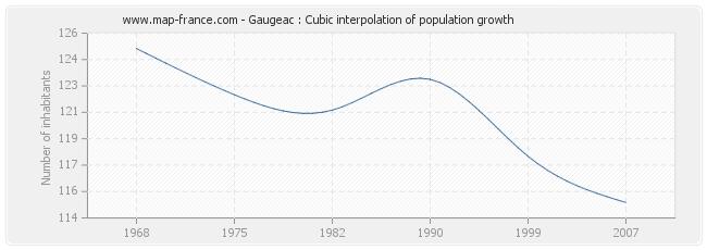 Gaugeac : Cubic interpolation of population growth