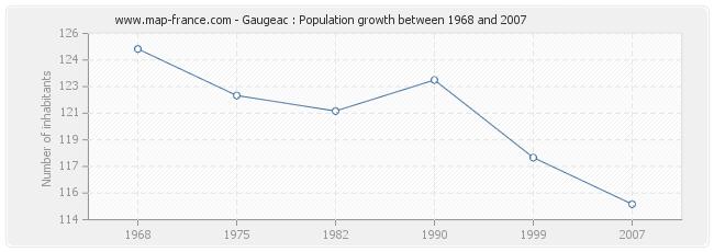 Population Gaugeac
