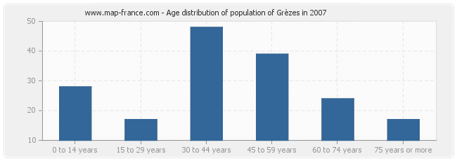 Age distribution of population of Grèzes in 2007