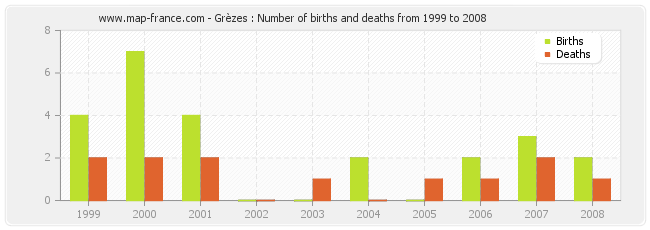Grèzes : Number of births and deaths from 1999 to 2008