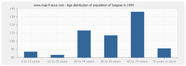 Age distribution of population of Issigeac in 1999