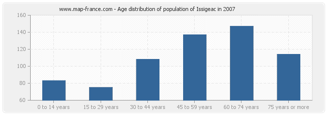 Age distribution of population of Issigeac in 2007