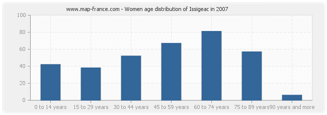 Women age distribution of Issigeac in 2007