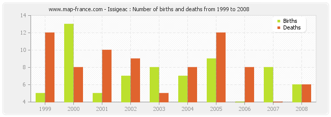 Issigeac : Number of births and deaths from 1999 to 2008