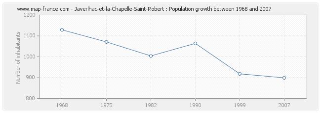 Population Javerlhac-et-la-Chapelle-Saint-Robert