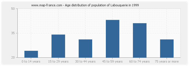 Age distribution of population of Labouquerie in 1999
