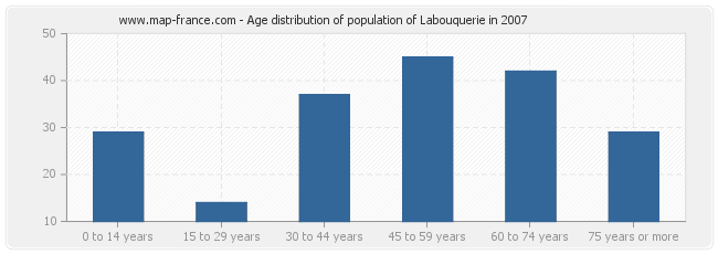 Age distribution of population of Labouquerie in 2007
